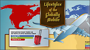 Infographic: Lifestyles of the Globally Mobile