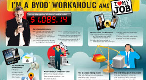 Infographic: I'm a B-Y-O-D Workaholic and I Love my Job