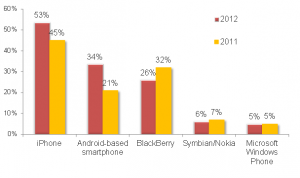 Smartphone Enterprise Penetration MWR