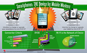 Infographic: Smartphone - THE Device For Mobile Workers