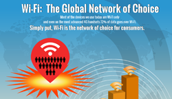 Wi-Fi Growth Infographic