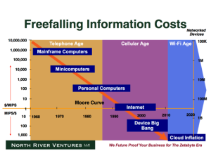 Above: The curve for the freefalling cost of information (Moore's Law) applied to telecom. We entered the Wi-Fi Age some 5 years ago. Courtesy North River Ventures at www.northriver.com