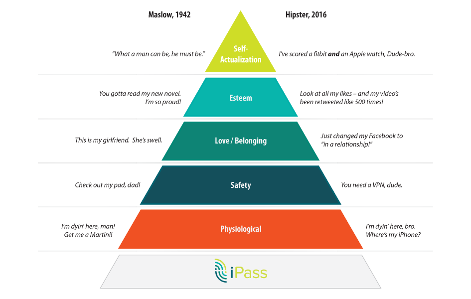 Maslow Hierarchy of Needs, Classic versus Hipster
