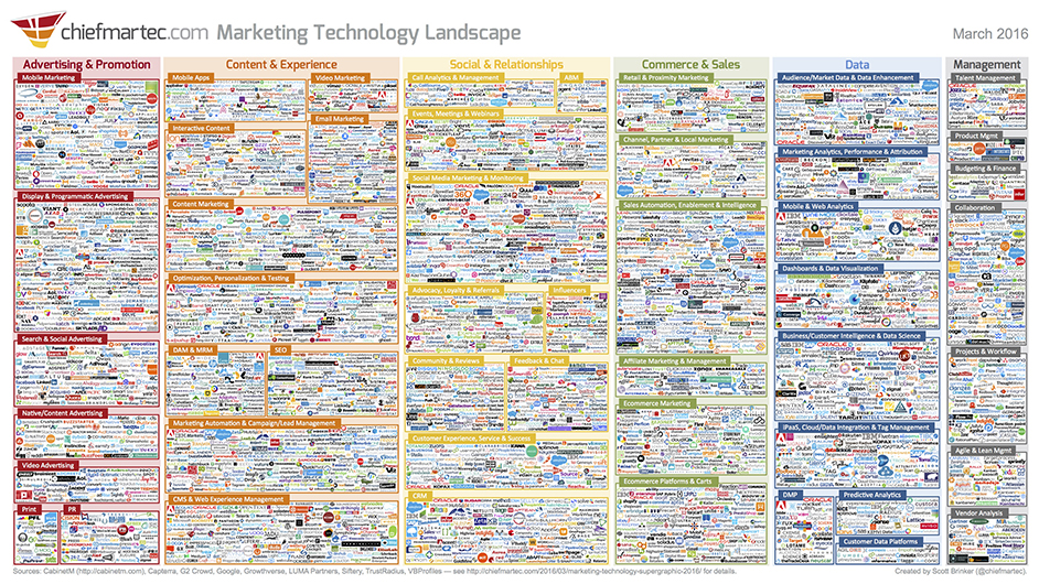 Marketing Technology Landscape 2016 - ChiefMarTec.com