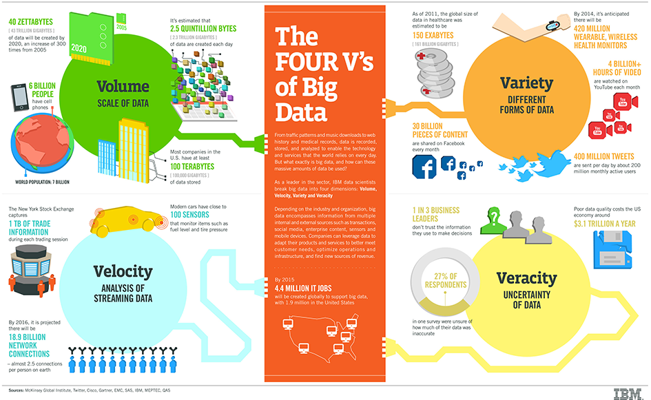 four-vs-of-big-data